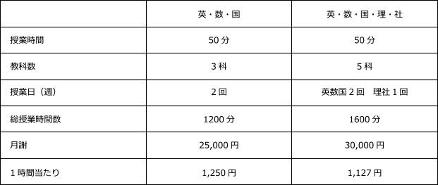授業料の比較表