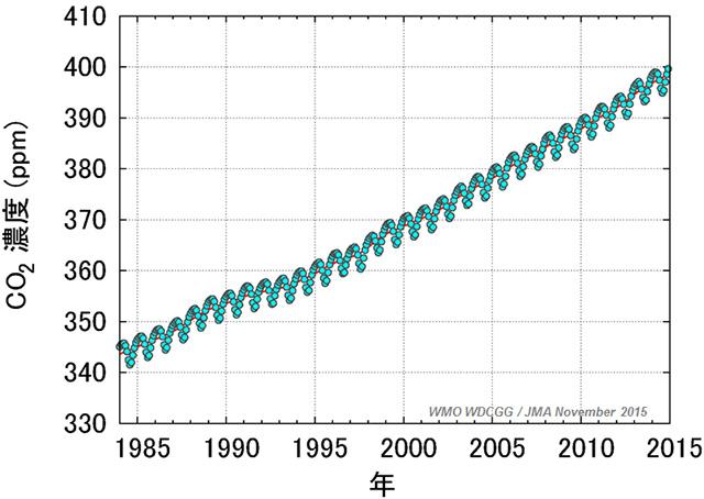 地球全体の二酸化炭素の経年変化